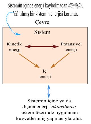 Enerji nedir? Tanım, örnekler ve enerji çeşitleri