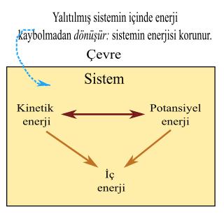 enerjinin korunumu yasası örnekler