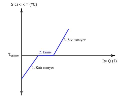 erime ve donma noktası ve ısısı grafiği