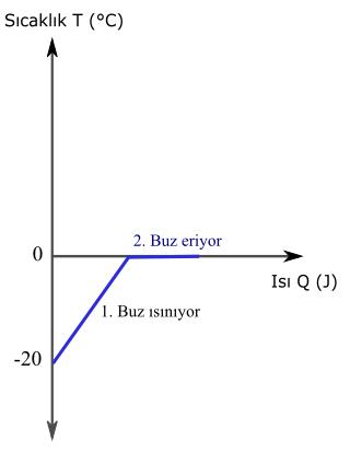 erime ve donma noktası ve ısısı soru ısı sıcaklık grafiği 1