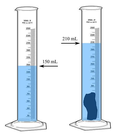 hacim nedir nasıl ölçülür dereceli silindir