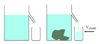 hacim nedir nasıl ölçülür taşırma kabı