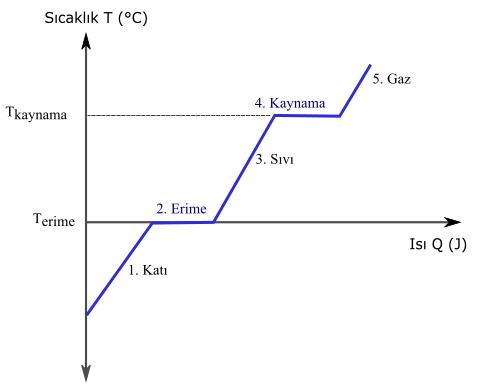 hal değişimi ısı sıcaklık grafiği