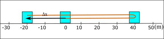 Hız nedir sürat nedir aralarındaki fark nedir?