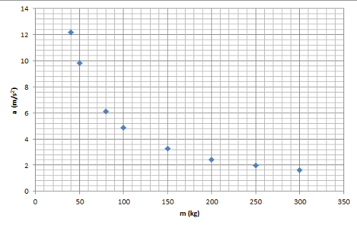 Newton'un ikinci hareket yasası Kütle ivme ilişkisi grafik 1