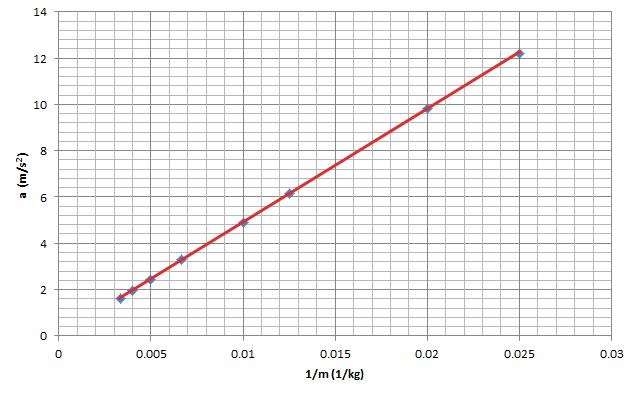 Newton'un ikinci hareket yasası Kütle ivme ilişkisi grafik 4