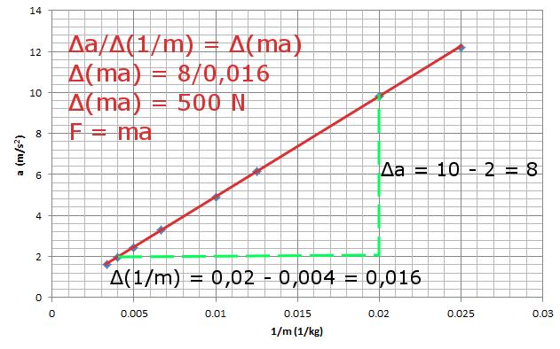 Newton'un ikinci hareket yasası Kütle ivme ilişkisi grafik 5