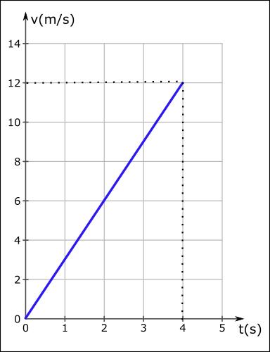 ivme nedir hız zaman grafiği hızlanma 1