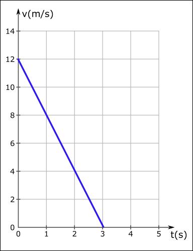 ivme nedir hız zaman grafiği yavalşama 2