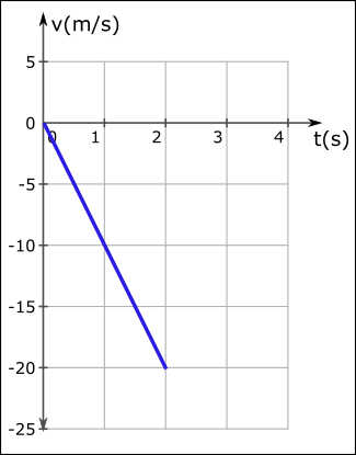 ivme nedir hız zaman grafiği soru 3