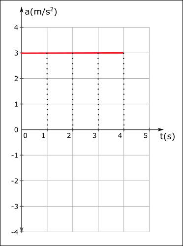 ivme zaman grafiği hızlanma 1