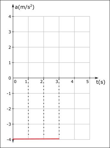 ivme zaman grafiği yavaşlama 2