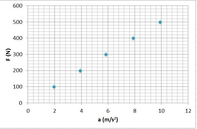 Newton'un ikinci hareket yasası sanal deney kuvvet ivme ilişkisi grafik 1
