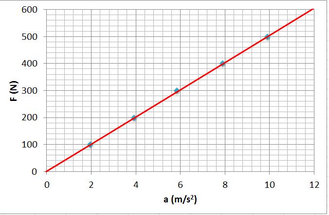 Newton'un ikinci hareket yasası kuvvet ivme ilişkisi grafik 2