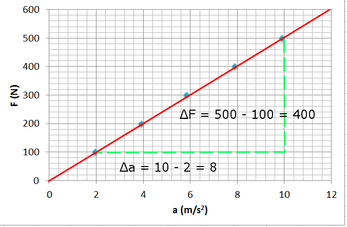 Newton'un ikinci hareket yasası kuvvet ivme ilişkisi grafik 3