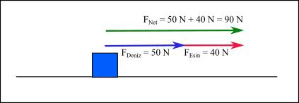 Bileşke kuvvet örnek 1
