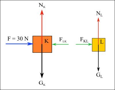 Newton'un hareket yasaları serbest cisim diyagramı 3