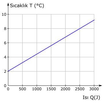 öz ısı ve ısı sığası sıcaklık grafiği