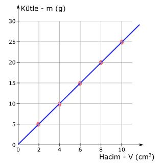özkütle nedir kütle hacim grafiği 1