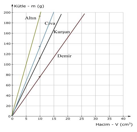 özkütle nedir kütle hacim grafiği 2
