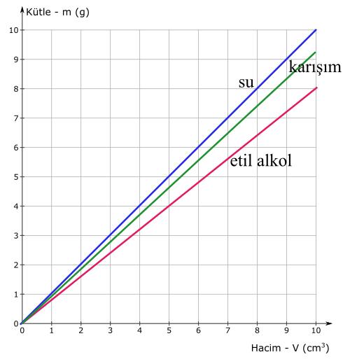 özkütle nedir kütle hacim grafiği 3