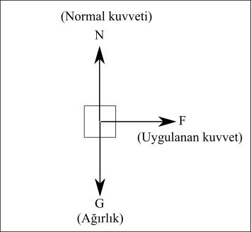 Serbest cisim diyagramı örnek 4