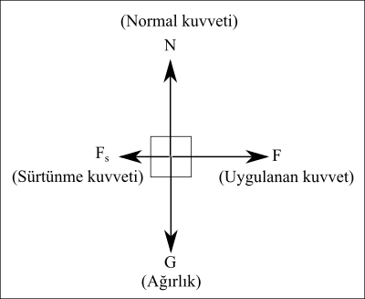 Serbest cisim diyagramı örnek 5