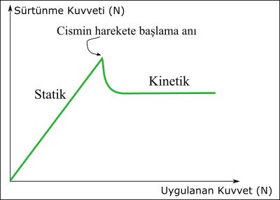 Statik ve kinetik sürtünme kuvveti arasındaki fark nedir?