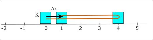Yer değiştirme ve alınan yol örnek 1