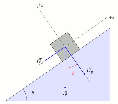 Eğik düzlemde vektörlerin bileşenlerine ayrılması