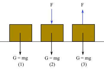 Basınç ve basınç kuvveti nedir? Katı basıncı nelere bağlıdır?