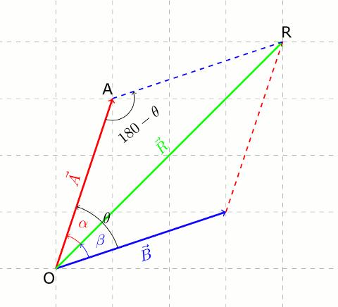 Vektörlerin toplanmasında kosinüs teoremi