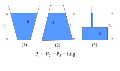 Sıvı basıncı nedir nelere bağlıdır örnek 3