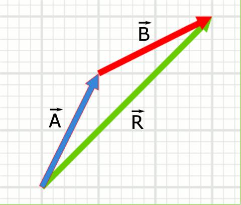 Uç uca ekleme metodu ile vektörlerde toplama farklı doğrultular