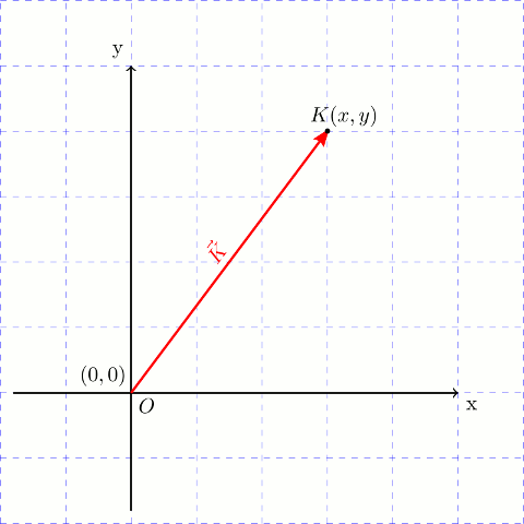 İki boyutlu kartezyen koordinat sisteminde bir vektör