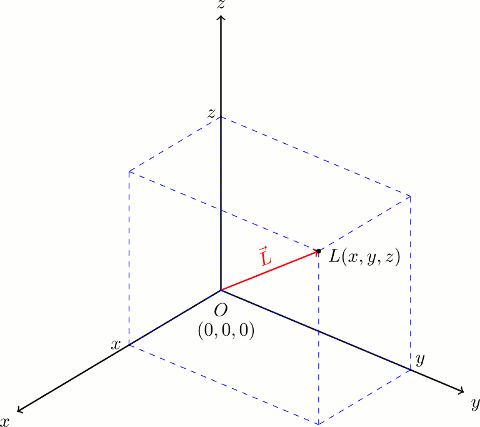 Üç boyutlu kartezyen koordinat sisteminde bir vektör