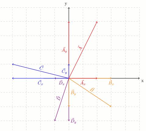 Vektörler bileşenlerine nasıl ayrılır örnek soru çözümü