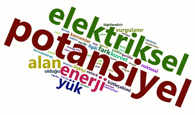 Fizik Elektriksel Potansiyel Enerji ve Elektriksel Potansiyel LYS konuları kelime bulutu