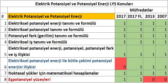Fizik Elektriksel Potansiyel Enerji ve Elektriksel Potansiyel LYS konuları tablosu