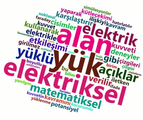 Fizik elektrik yükleri elektrostatik YGS ve LYS konuları kelime bulutu