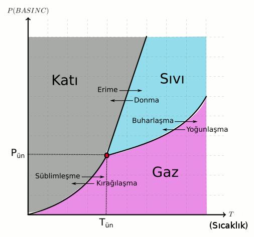 Basıncın hal değişimine etkisi genel faz diyagramı