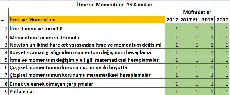 Fizik itme ve çizgisel momentum LYS konuları tablosu
