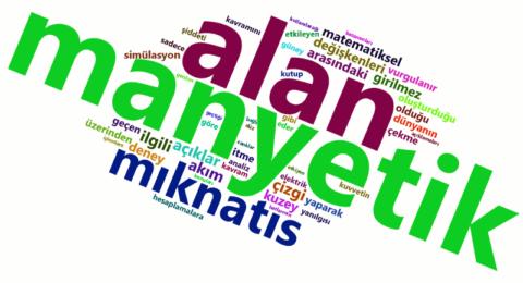 Fizik manyetizma YGS ve LYS konuları kelime bulutu
