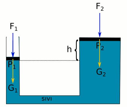 Pascal ilkesi su cenderesi özel durum 3