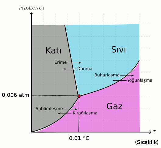 Basıncın hal değişimine etkisi suyun faz diyagramı