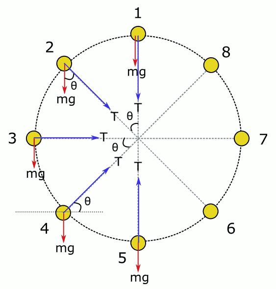 Düşey düzlemde çembersel hareket için serbest cisim diyagramları