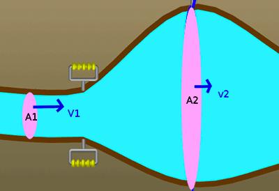 Süreklilik denklemi kesit alan ve akış hızı ilişkisi