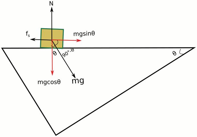 Eğik düzlem koordinat eksenlerinin çevrilmiş hali