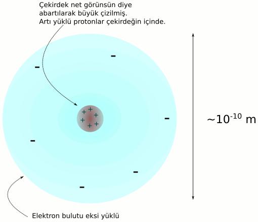 Elektrostatik statik elektrik atom modeli