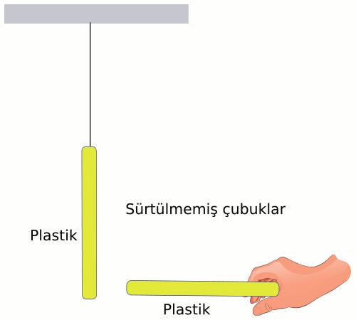 Elektrostatik statik elektrik deney 1